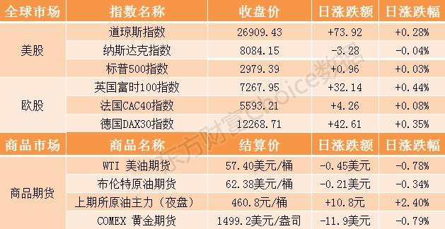 隔夜外盘:美股涨跌互现道指五连涨 马云辞任董事局主席阿里巴巴跌1.6%
