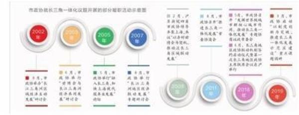 """跳出上海看上海 上海政协接力助推""""一体化"""""""