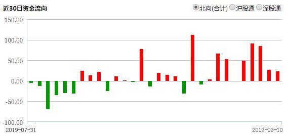 北向资金连买九日 118股获大比例增持