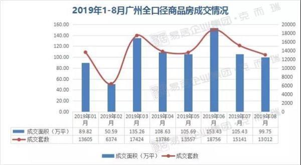 """前8月广州房企""""成绩单""""出炉!4家房企业绩同比涨幅超100%"""