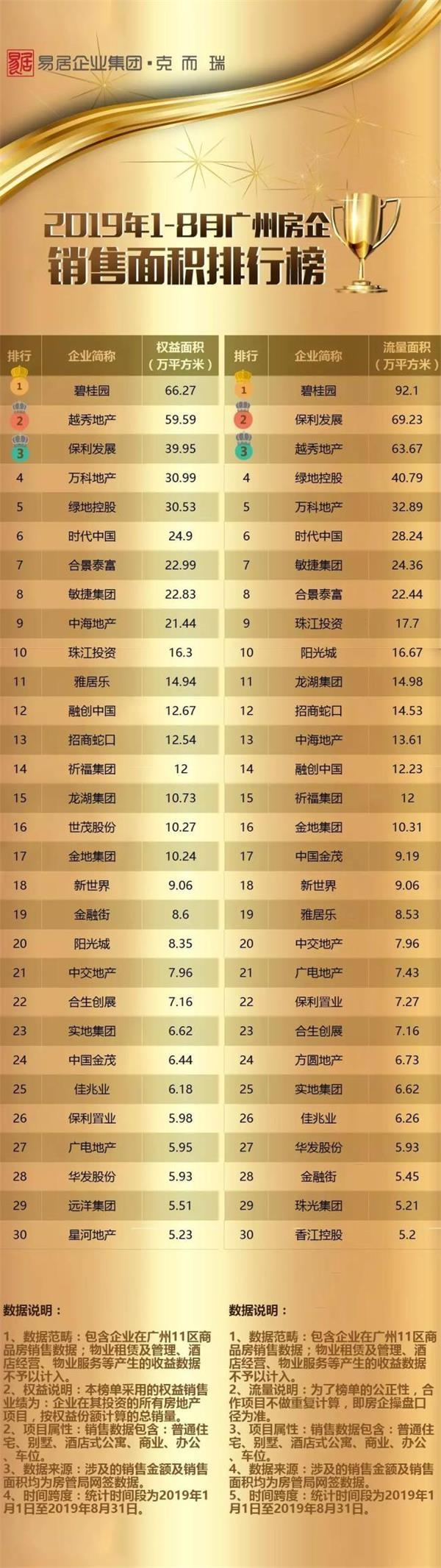 前8月广州房企成绩单出炉