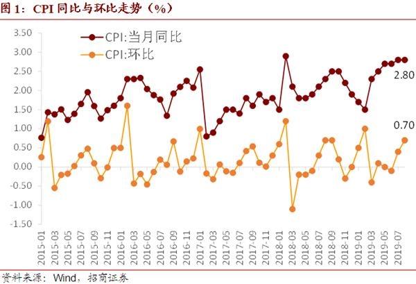 招商宏观谢亚轩:预计9月CPI同比回落 走势将由猪