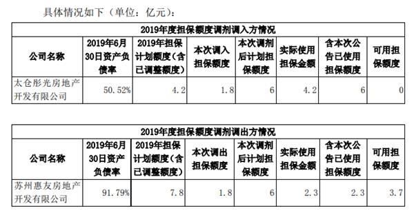 [热点]阳光城:为太仓彤光房地产3亿元定向融资工具提供担保担保金额1.8亿元