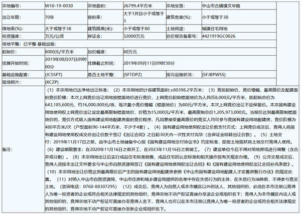 雅居乐底价6.43亿元摘得广东中山一宗宅地