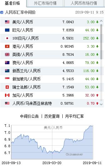 鑫说汇:美元指数震荡延续 人民币上调3点