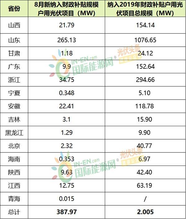 8月户用光伏补贴名单来了!14省已公示:387.97MW!(附项目名单)