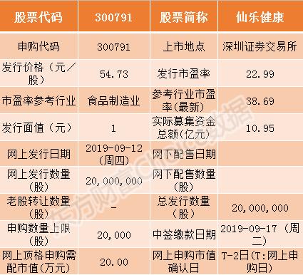 仙乐健康9月12日申购指南 顶格申购需配市值20万
