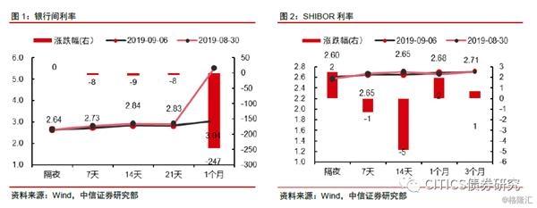 中信明明:预计资金利率会下降