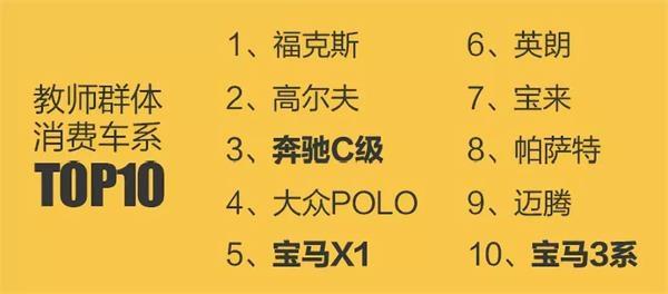 """瓜子二手车西席节大数据:老师们买车如何""""划重点""""?"""