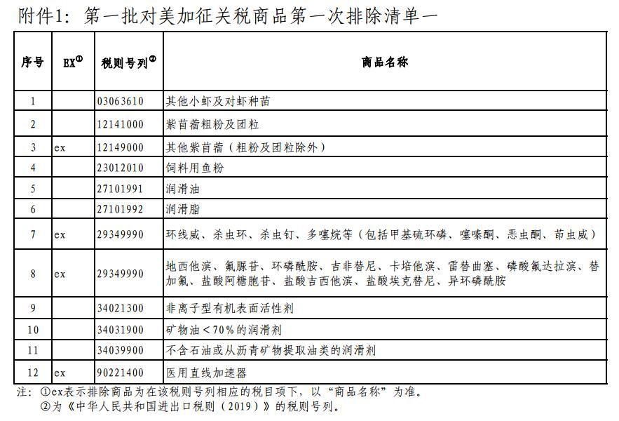 国务院关税税则委员会公布第一批对美加征关税商品第一次排除清单 _ 东方财富网