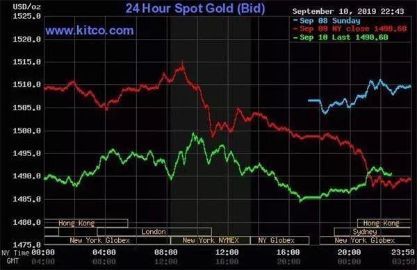 现货黄金价格低位整理 金价仅用四天几...