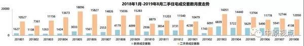 8月北京二手房市场成交量又小幅下跌