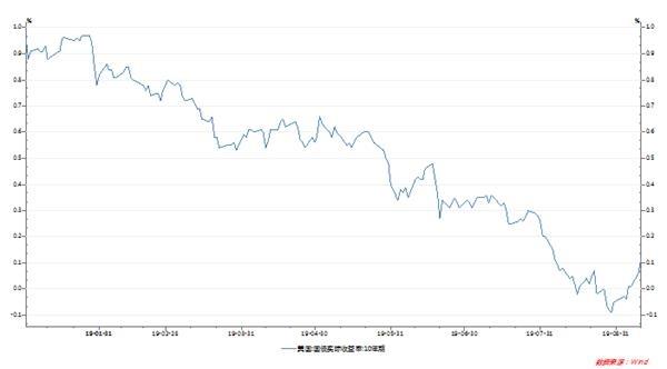 <b>投资者对长期美债看空程度创逾五个月之最</b>