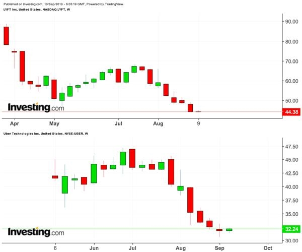 Lyft和优步股价走势