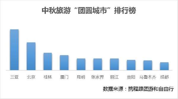 中秋旅游大数据:人均消费2160元 瓷器口古镇成10大热门古镇