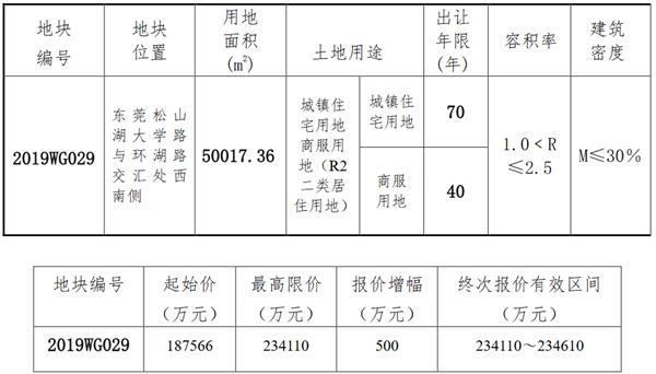 <b>深业鹏基23.26亿元竞得东莞市一宗商住用地 溢价率24%</b>