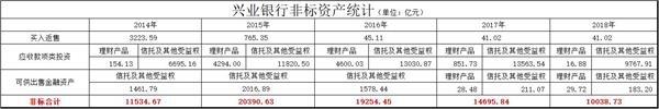 "<b>""同业之王""的重构:兴业银行4年非标规模压降超万亿</b>"