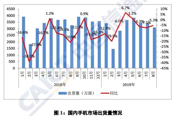 前8月国内手机出货量同比降5.5% 上市新机型减少近四成