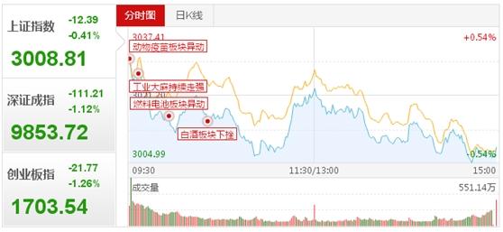 市场资金方向已定 把握这些股票才是赢家