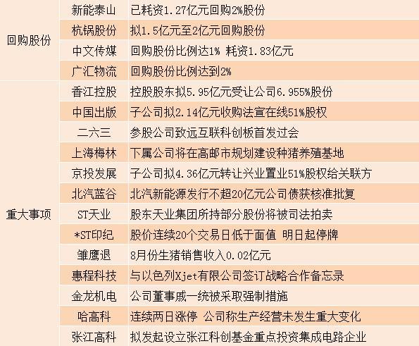 9月11日晚间沪深上市公司重大事项公告最新快递
