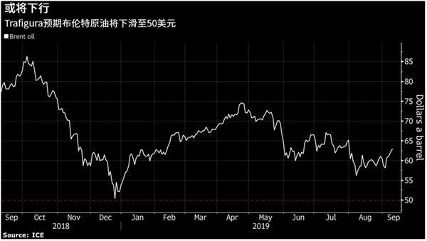 全球最大石油交易商:布油或在未来6个月跌至50美元-图表家