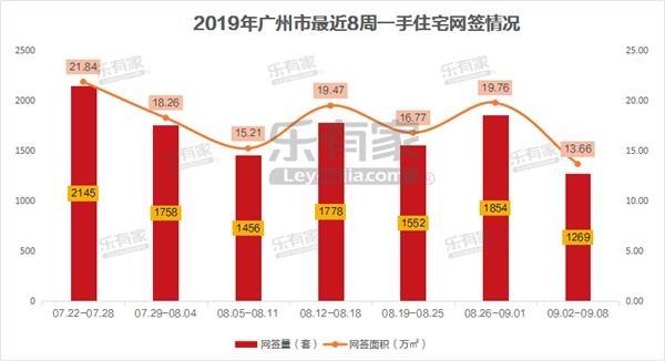 9月首周广州一手住宅网签量跌3成!近8周呈现下行趋势