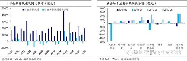 海通宏观:社融增速稳定 短期内MLF降息的概率不大