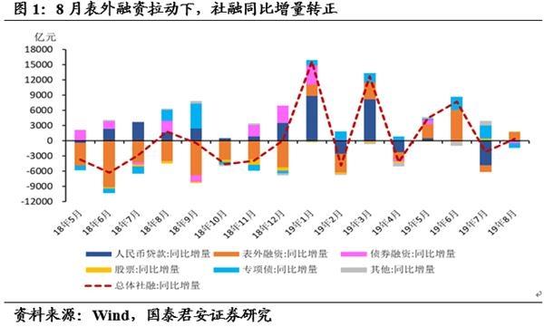 国泰君安花长春:企业中长期信贷改善的三个可能