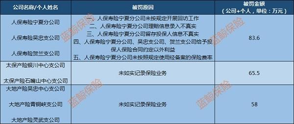 宁夏银保监局连开罚单 人保寿险等3险企共被罚207万