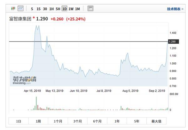 郭台铭公司的股价大幅上涨