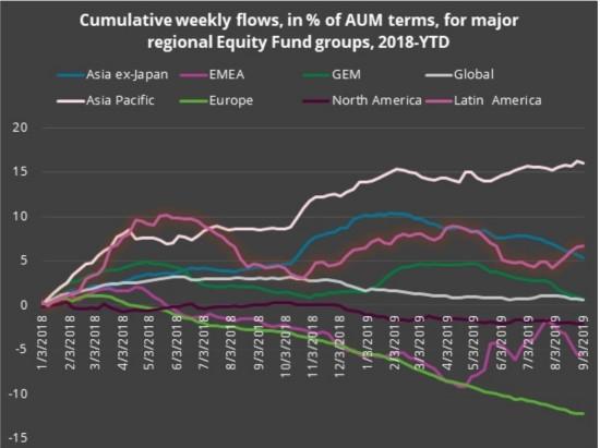 2017年以来新高!资金持续流入全球债市 机构分析师激辩泡沫大小