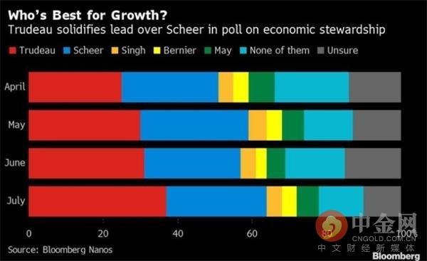 加拿大总理特鲁多启动大选 料与保守党票数胶着