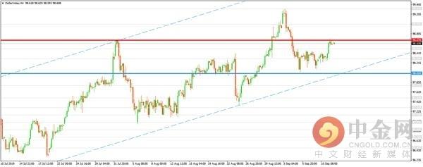 日元再走跌金价承压整理 市场聚焦欧央行利率决议