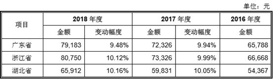时代IPO报告:特发服务毛利率持续下滑 运营管理存短板
