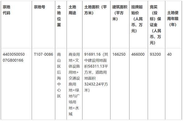 华润底价46.6亿元摘得深圳市一宗综合用地