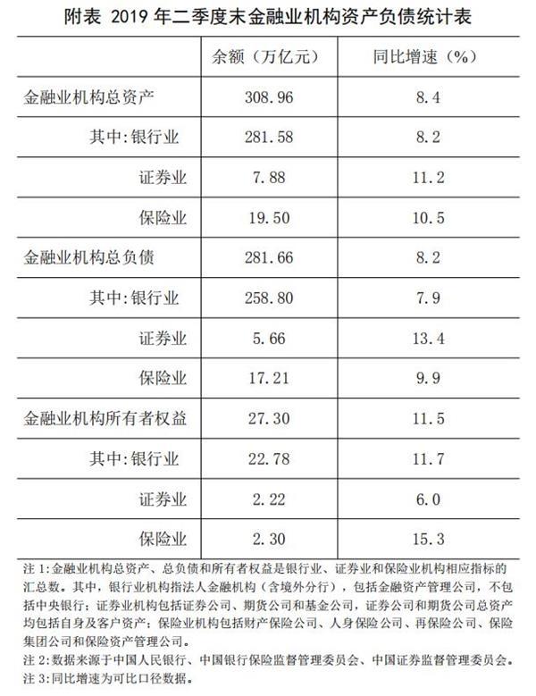 2019年二季度末金融业机构总资产308.96万亿元