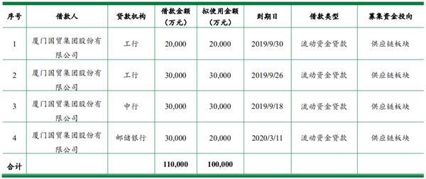 厦门国贸:拟发行10亿元中期票据 用于归还公司本部金融借款