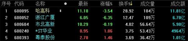 地产股收盘丨三大股指纷纷上涨