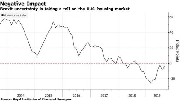 无止境的脱欧给英国房地产市场蒙上了阴影