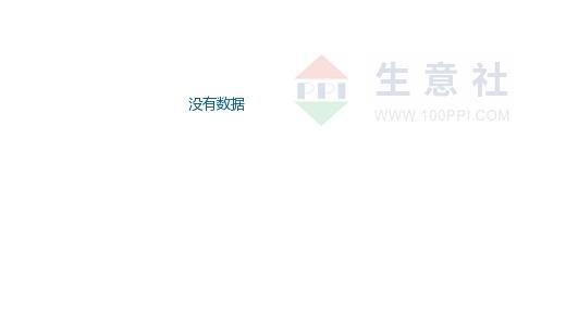 9月12日国内萤石市场价格走势下滑