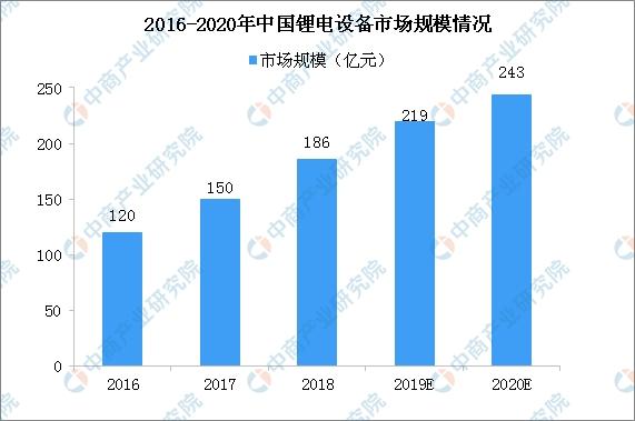 2020年锂电池设备市场规模逼近250亿 中国龙头企业优势不断放大(图)