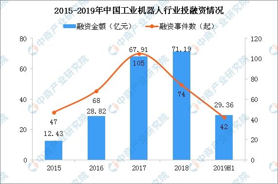 2019工业机器人行业投融资降温 工业机器人销售市场保持向好发展(图)
