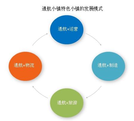 什么是通航小镇?通航小镇发展模式是什么?(图)