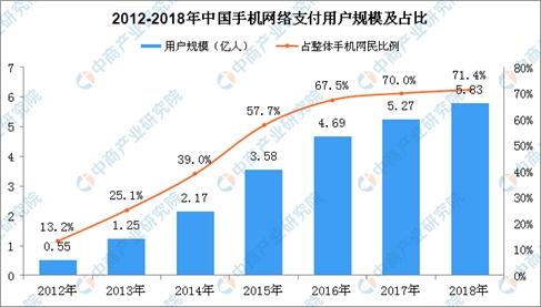 微信版花呗即将上线?2019年移动支付行业现状及发展趋势预测(图)