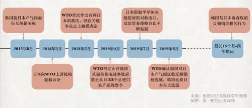 """新仇加旧恨!日韩贸易""""战火""""蔓延至WTO 冲突长期化趋势不可逆转"""