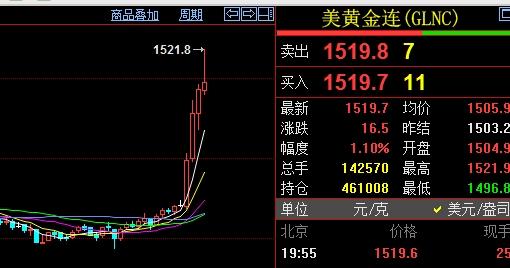 欧央行宣布重启QE  国际金价直线跳涨至1520美元