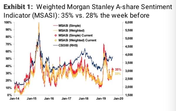 摩根士丹利看好近期A股势头 料全年外资净流入400亿~700亿美元