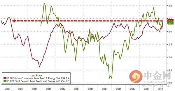 美国8月CPI环比小涨0.1% 初请跌至五个月来新低