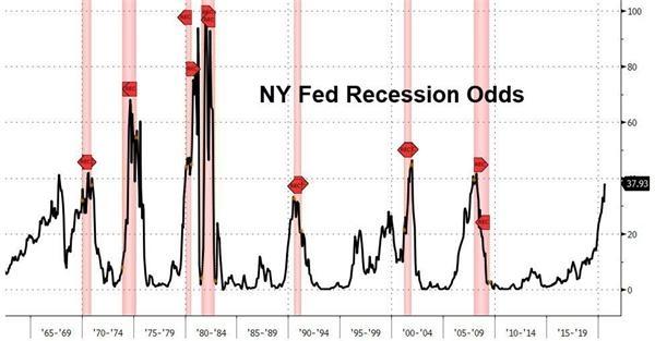 【关于亲情的句子】新债王发出警告:2020年前美国经济衰退概率高达75%