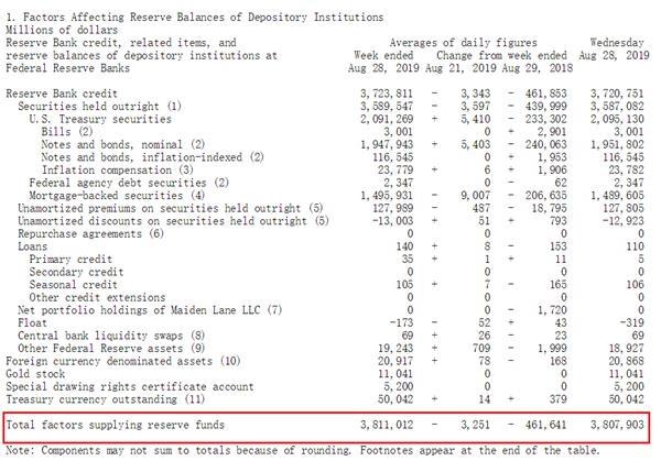欧洲降息小意思?美联储重启扩表 美国企业狂发债回购股票
